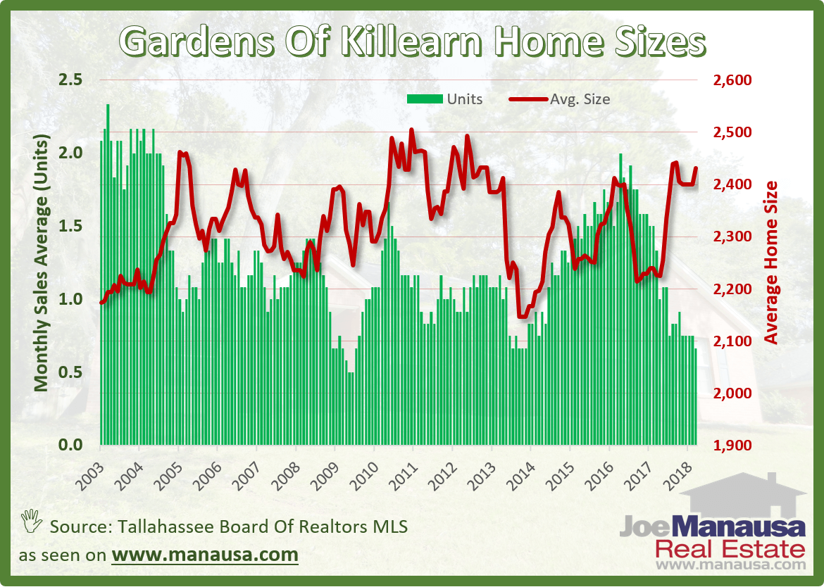 Gardens of Killearn Home Sizes in Tallahassee, Florida