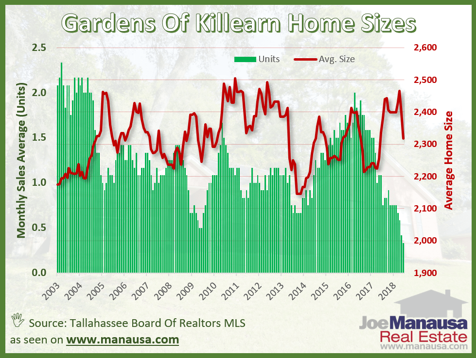 The average size of homes sold in the Gardens of Killearn over the past year has been 2,318 square feet