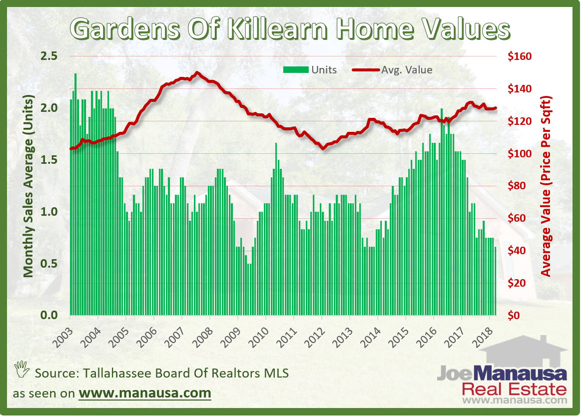 The Gardens of Killearn Home Values In Tallahassee, Florida