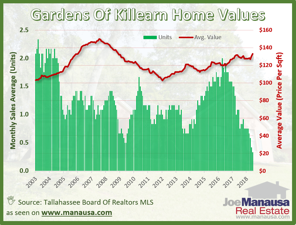 Average home values in the Gardens of Killearn have established a new nine year high at $133 per square foot