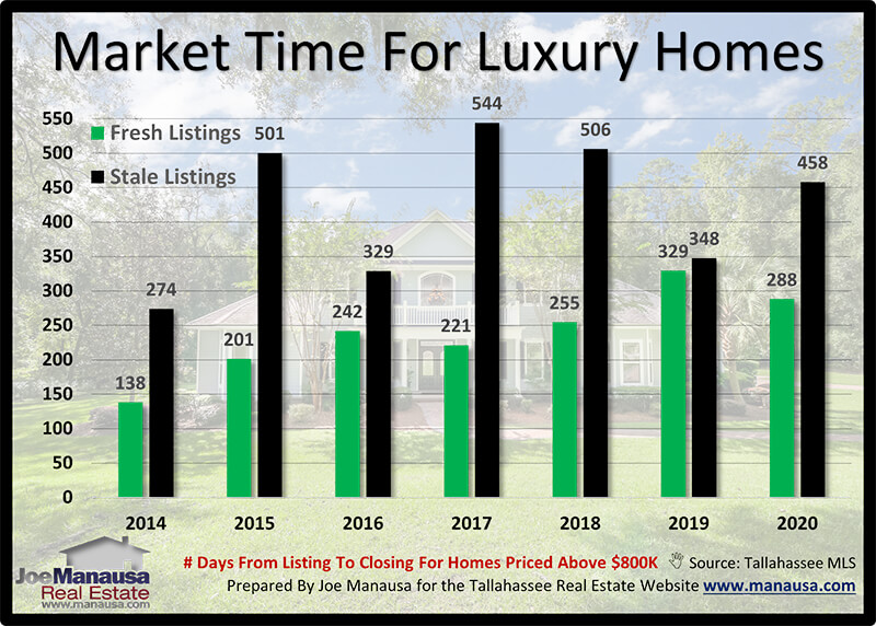 Accurate market time analysis for luxury homes