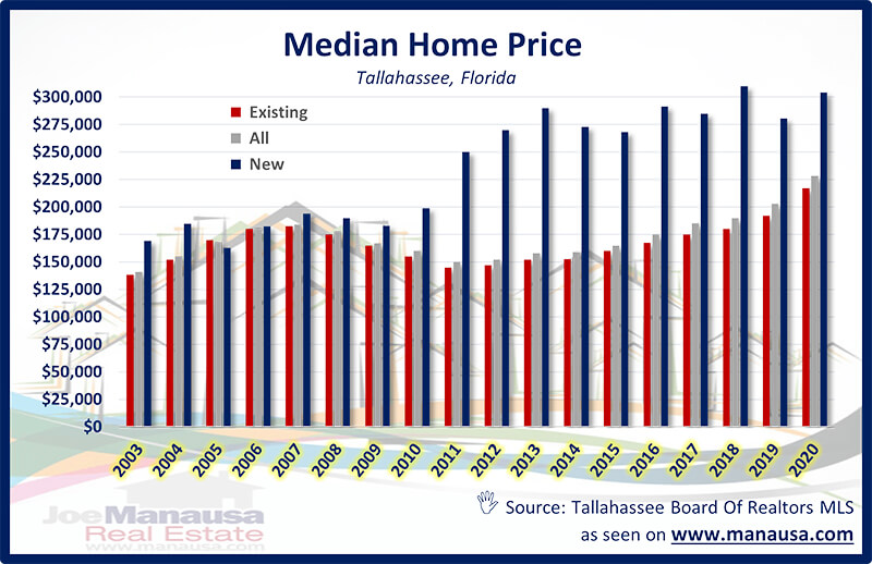 Median Home Price Tallahassee Florida December 2020