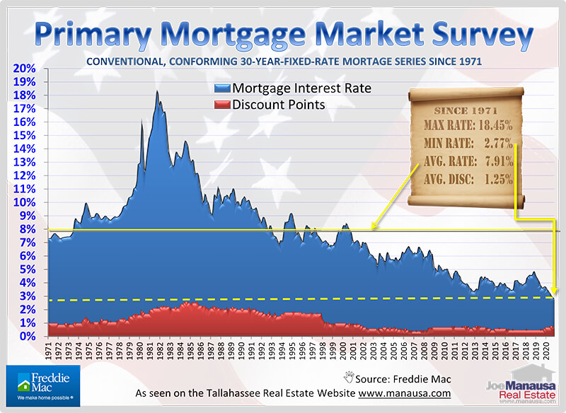 Mortgage Interest Rates Graph December 2020