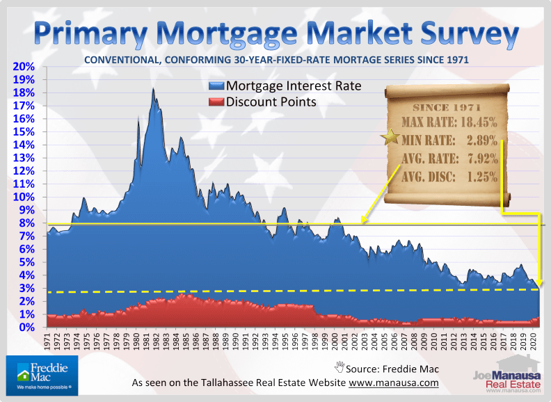 Mortgage Interest Rates Motivating Buyers September 2020