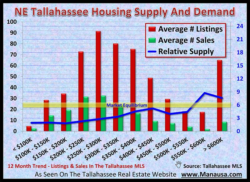 NE Tallahassee Housing Supply And Demand November 2020