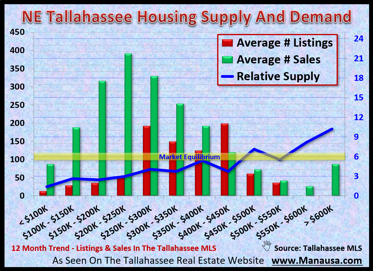 Supply of homes for sale in NE Tallahassee relative to the current rate of demand