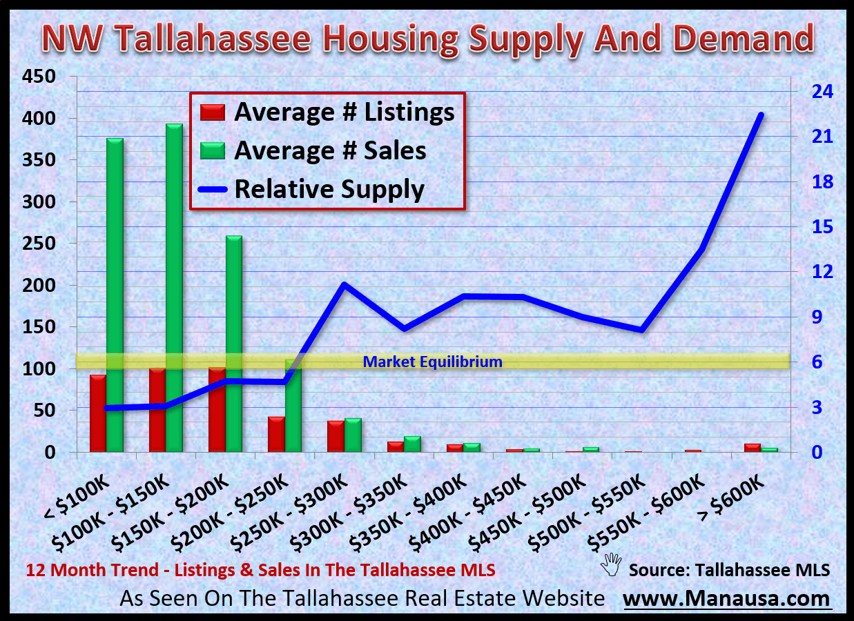 The supply of homes for sale in NW Tallahassee relative to the current rate of demand