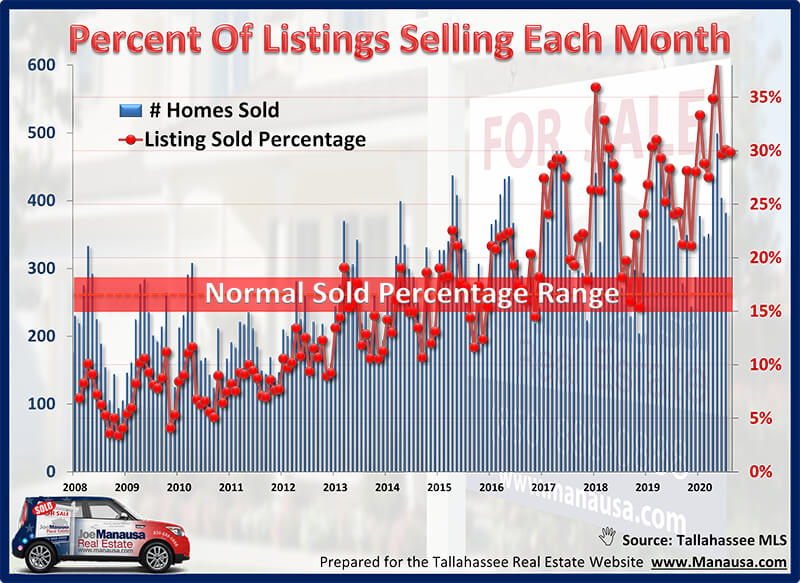 Percentage Of The Inventory Selling Each Month November 2020