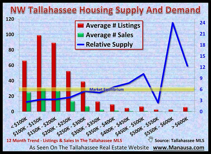 NW Tallahassee Housing Supply And Demand November 2020