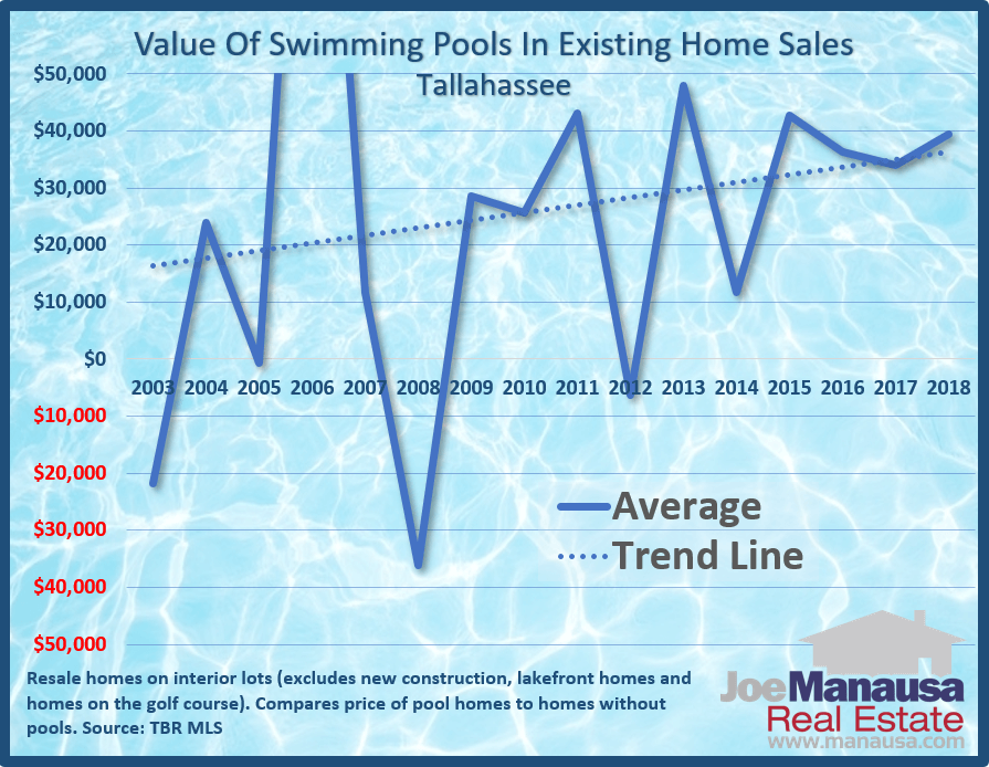 The average value that a swimming pool added to homes that sold each year (for homes that range in size from 1,000 to 5,000 square feet)