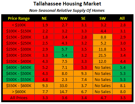 The relative supply of homes for sale in Tallahassee August 2020