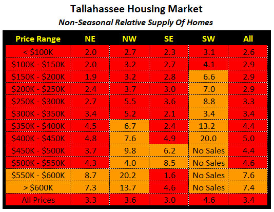 table shows the non-seasonal relative supply of homes for sale