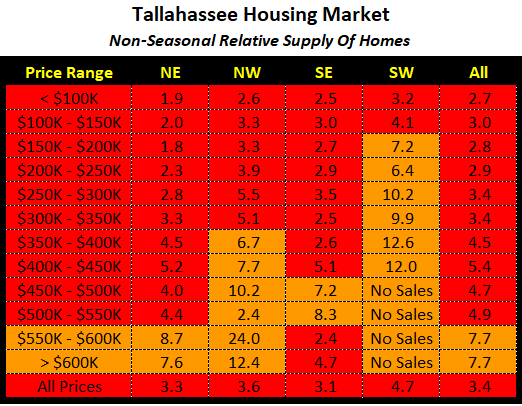 Relative Supply Of Homes For Sale September 2020