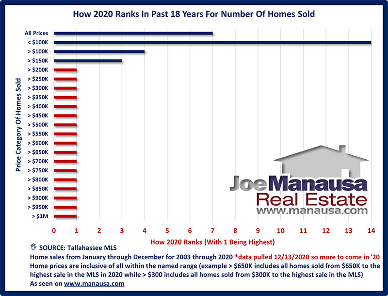 How 2020 Ranks For Home Sales By Price Range