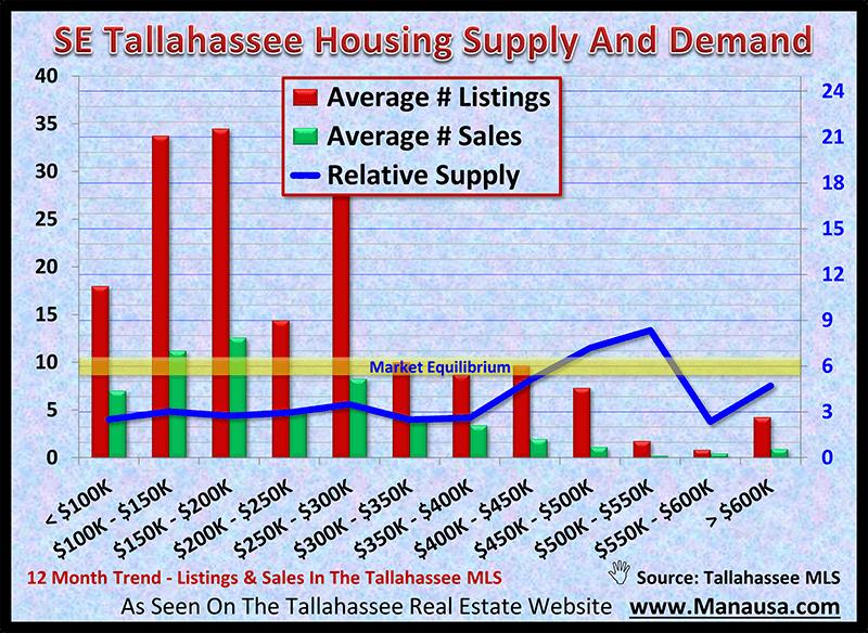 SE Tallahassee Housing Supply And Demand November 2020