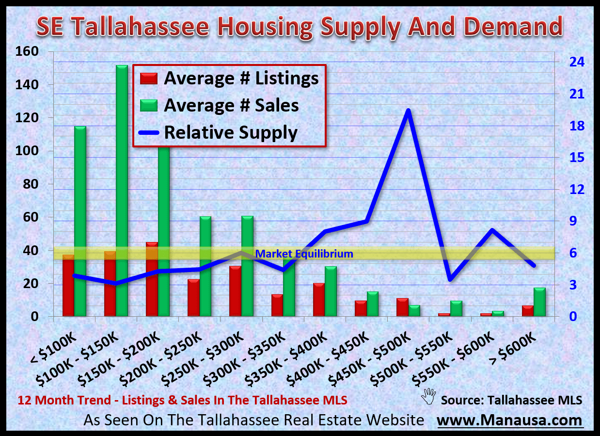 The supply of homes for sale in SE Tallahassee relative to the current rate of demand