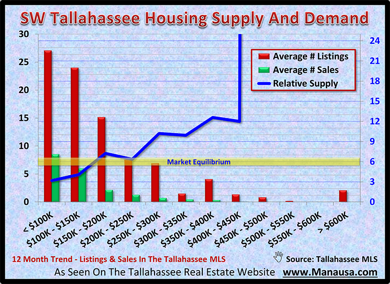 SW Tallahassee Housing Supply And Demand November 2020