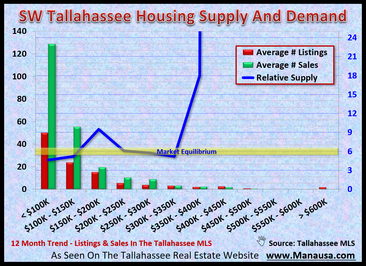 The supply of homes for sale in SW Tallahassee relative to the current rate of demand