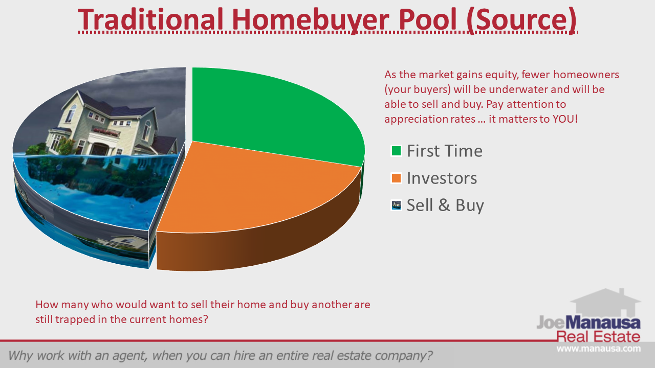 The historical sources of homebuyers in Tallahassee