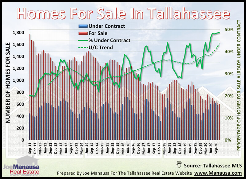 Homes Already Under Contract With Buyers November 2020