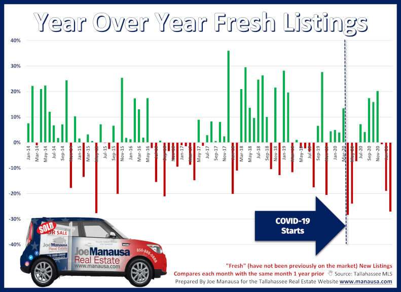 Graph of year over year fresh new listings in Tallahassee