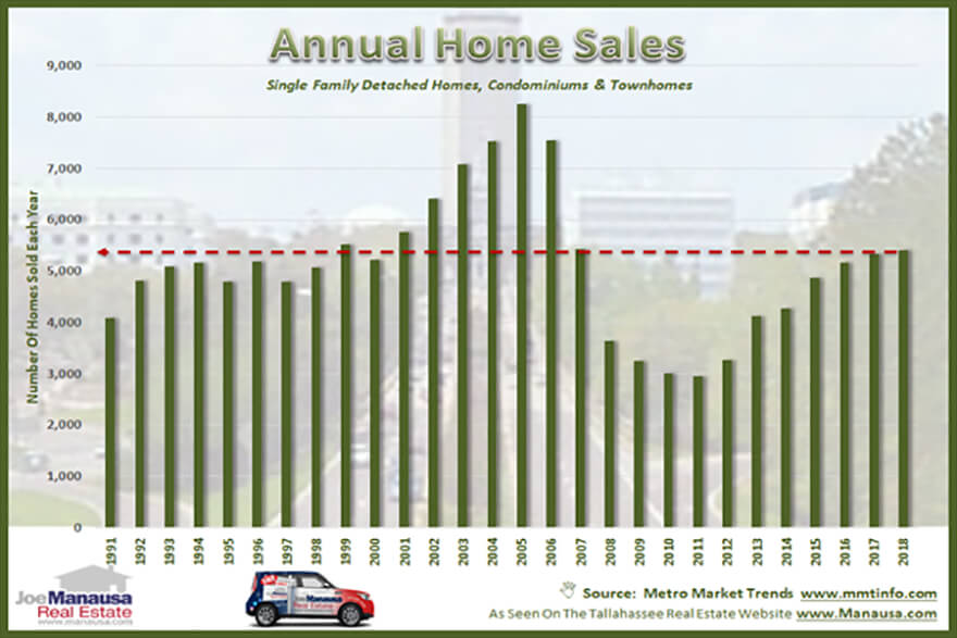 Annual home sales figures are now available for 2018
