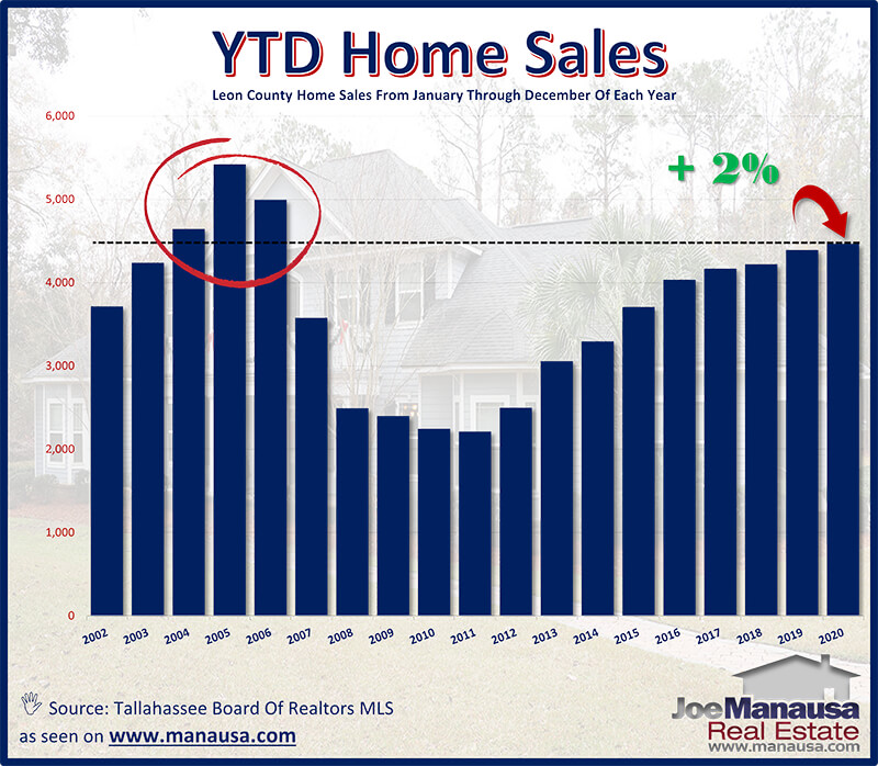 Graph displaying annual home sales in the Tallahassee real estate market