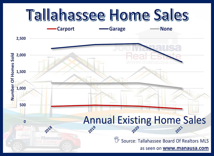 the total number of homes sold in Tallahassee each year, segmented by whether they have a garage, a carport, or no overhead coverage for a car