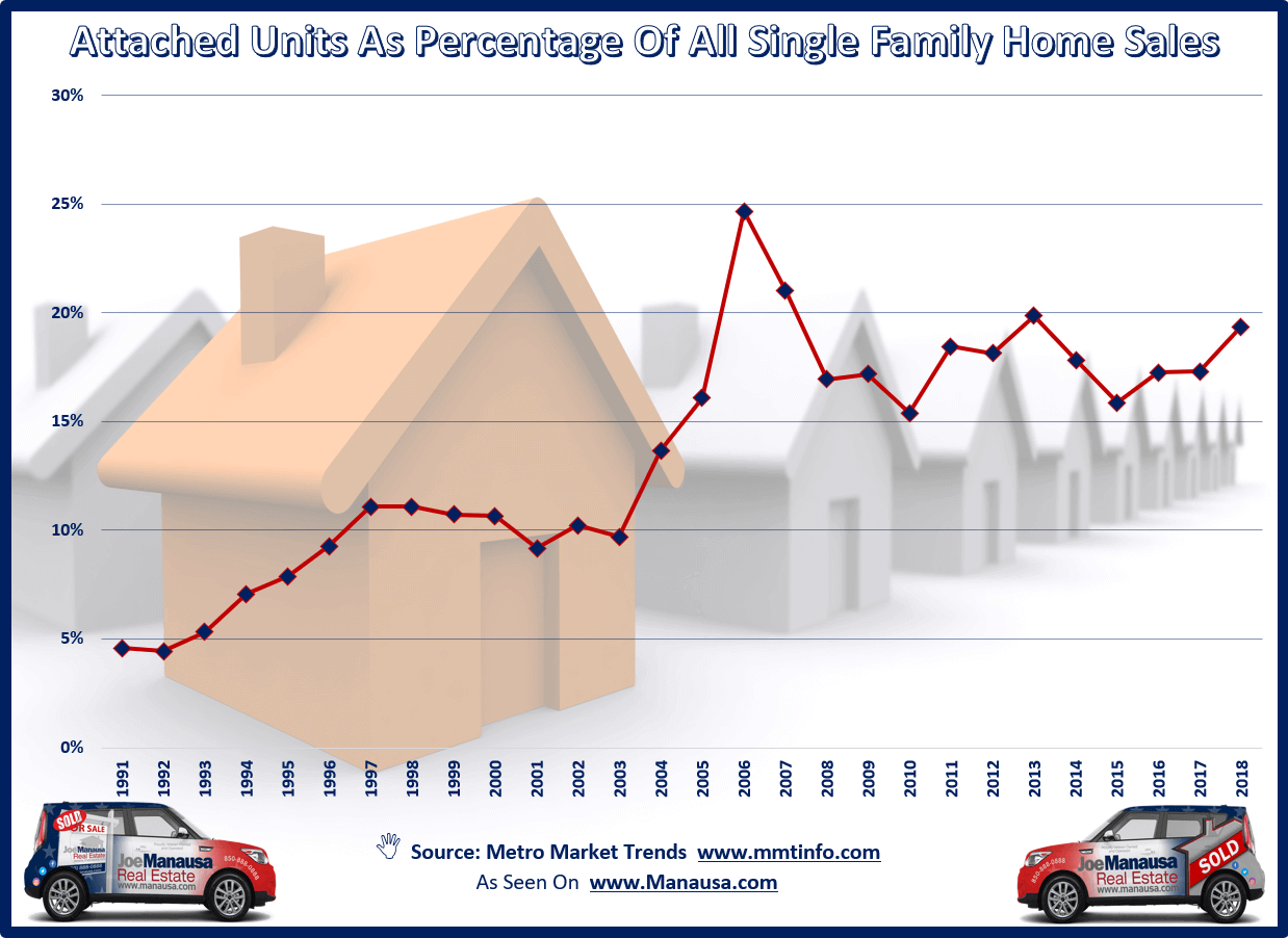 As single-family detached home prices push to higher levels, expect to see buyers begin to gravitate more towards single-family attached units