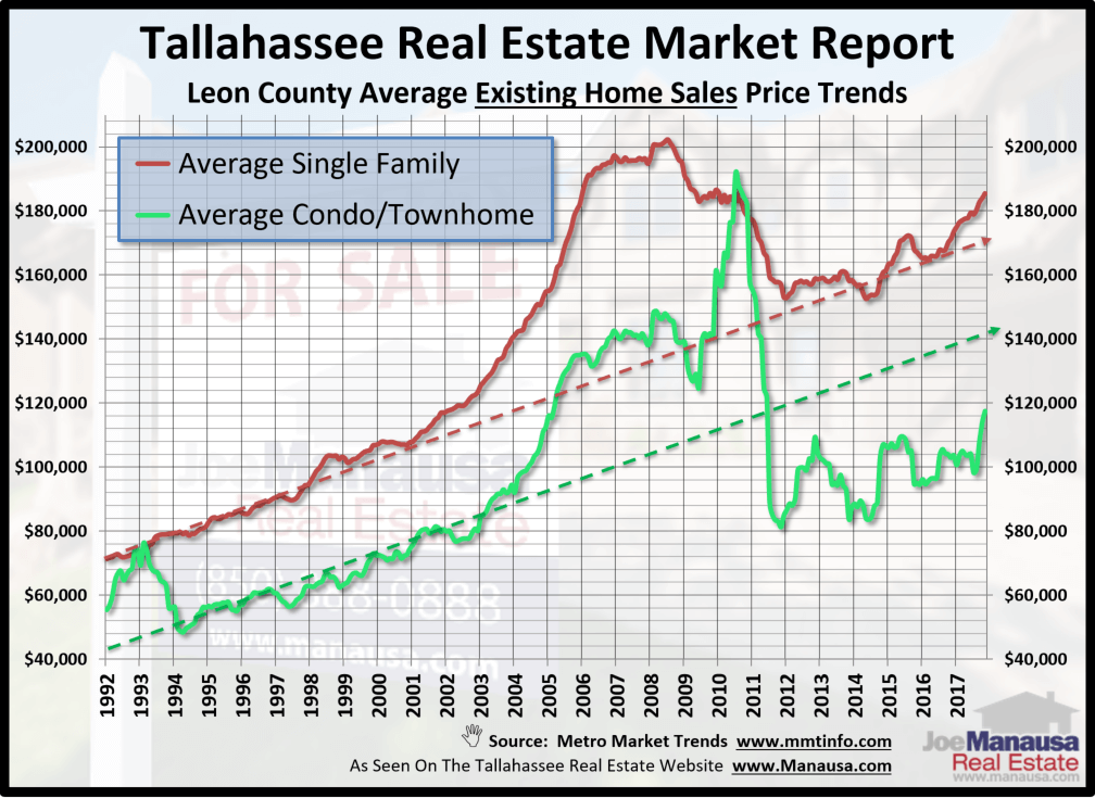 Attached housing is the solution to a real estate supply and demand imbalance that is plaqued with shortages