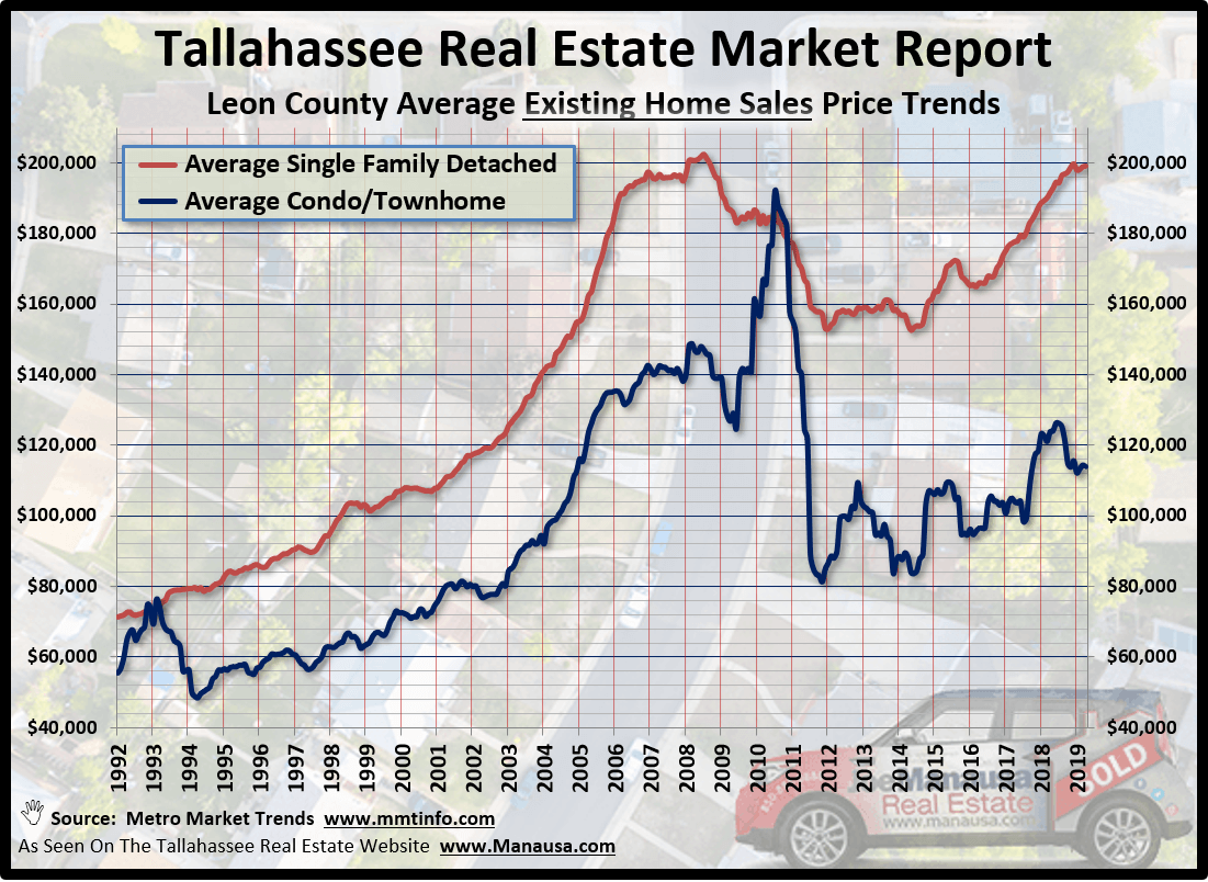 Tallahassee's Average Existing Home Price In May 2019