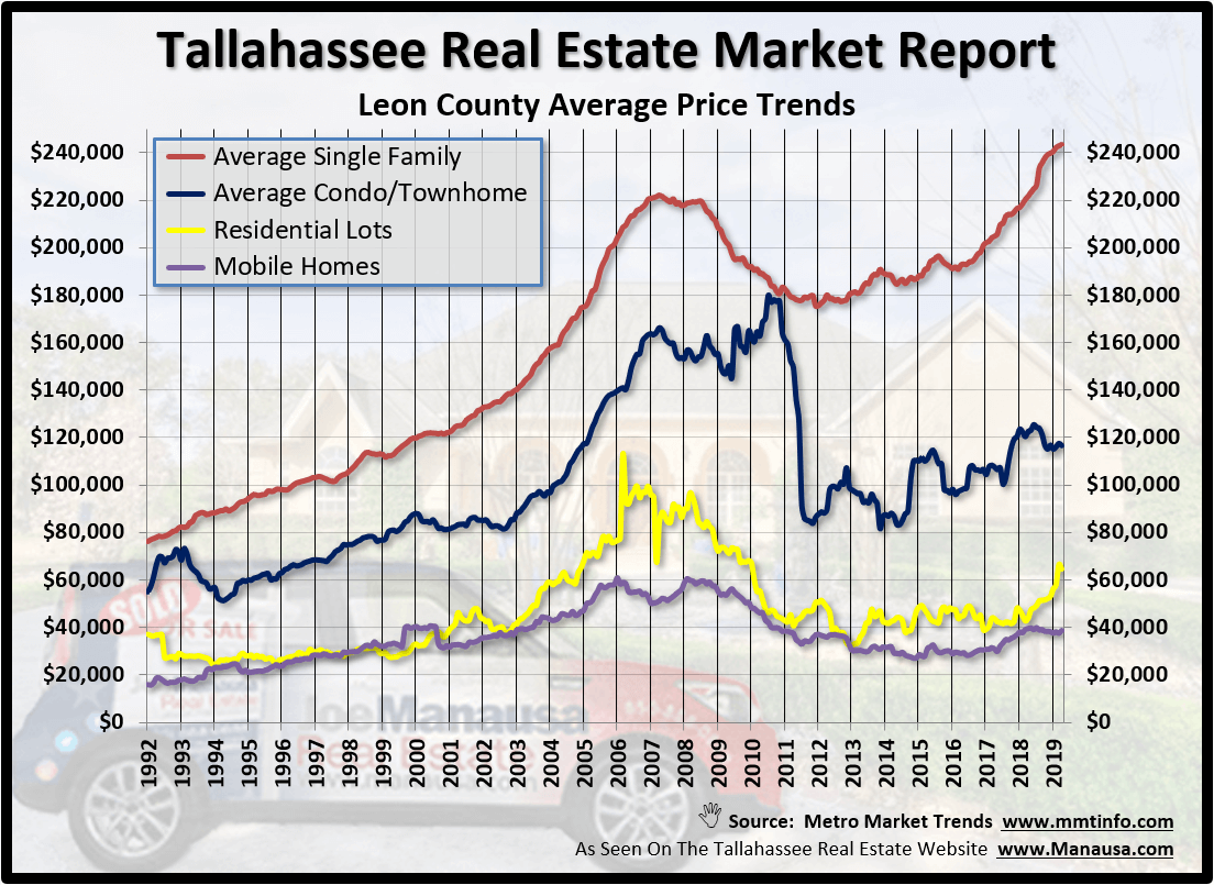 Tallahassee's Average Home Price In May 2019