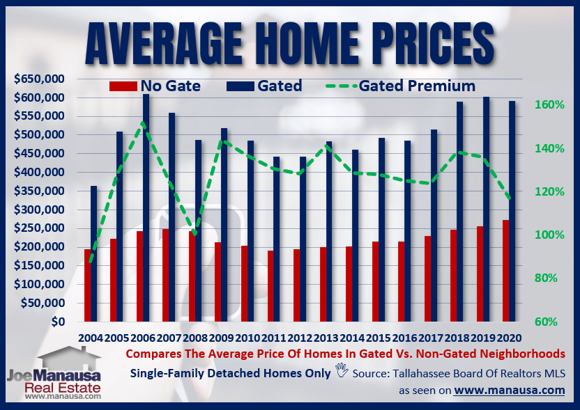 The Average Home Price In A Gated Community