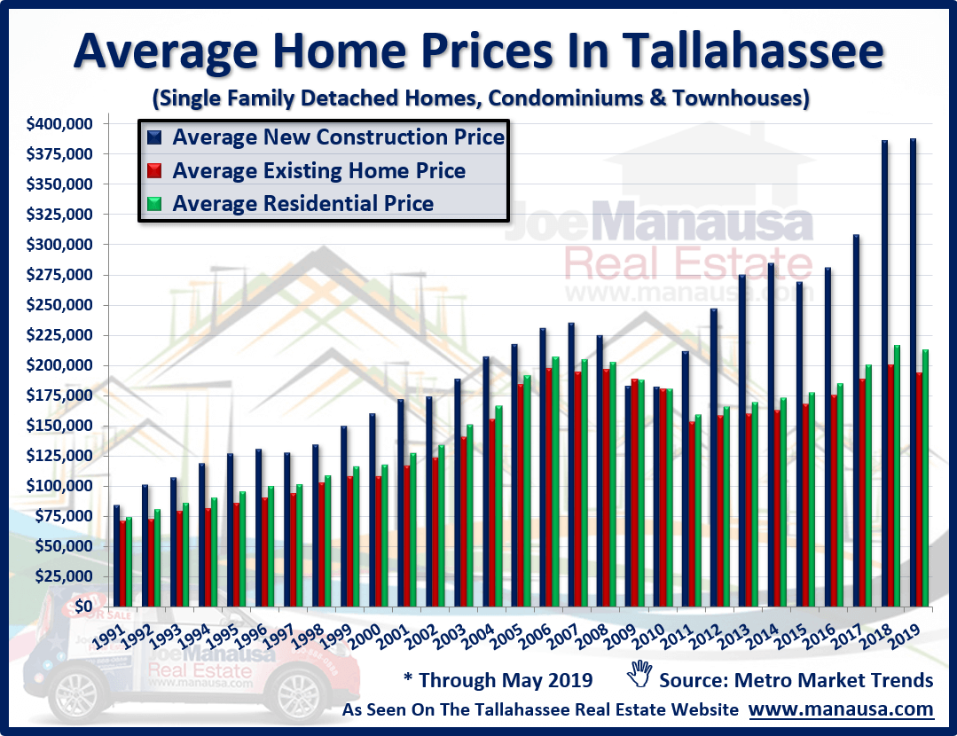Great changes are occurring in the average price of a home in Tallahassee, Florida