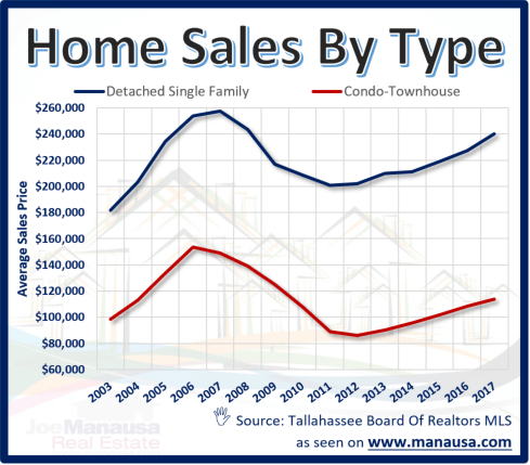 Average Home Prices In Tallahassee, Florida