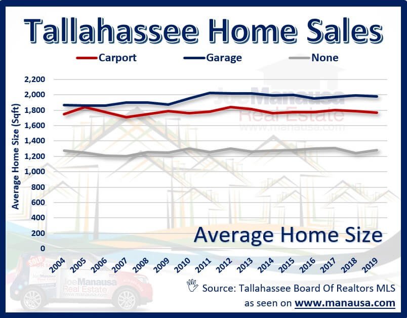 the average size of homes sold in Tallahassee each year, segmented by whether they have a garage, a carport, or no overhead coverage for a car