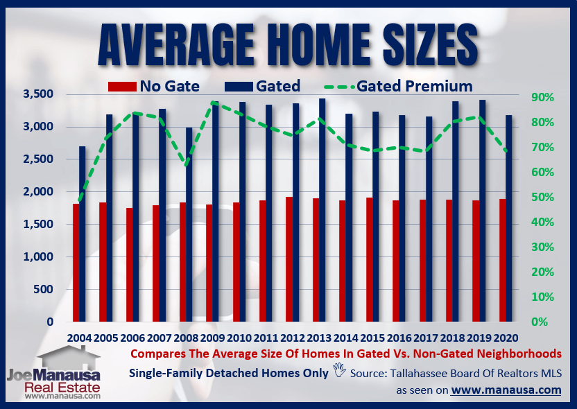 The Average Home Size In A Gated Community