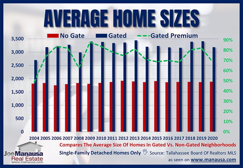 Home size changes in gated communities