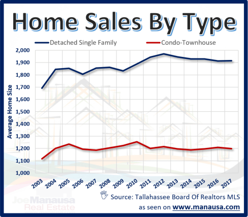 Average Home Sizes In Tallahassee, Florida