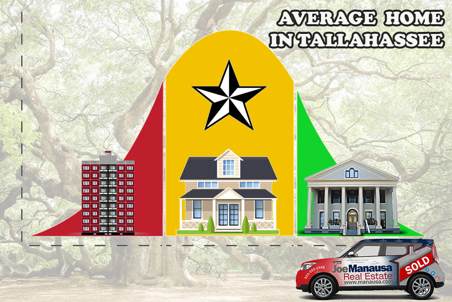 Average price of homes in Tallahassee, Florida