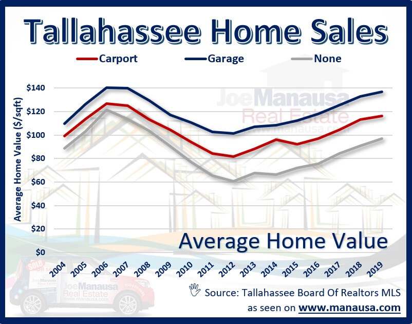 the average value of homes sold in Tallahassee each year, segmented by whether they have a garage, a carport, or no overhead coverage for a car