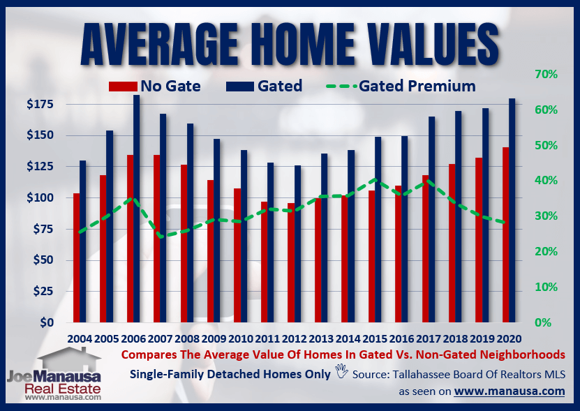 The Average Home Value In A Gated Community