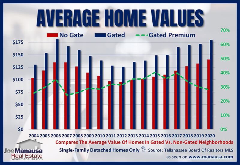 Home value changes in gated communities