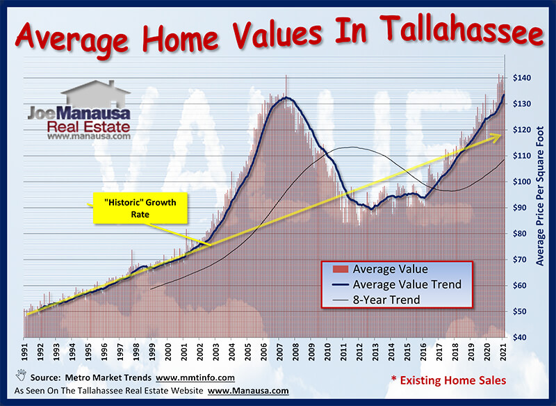 Graph of average home values in Tallahassee from 1991 to 2021