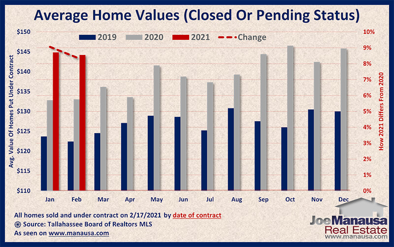 Graph shows the value of homes sold and under contract February 2021