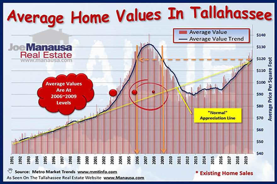 Tallahassee home values continue to push higher, now up 4.1% over last year's average. But have they gone too high?