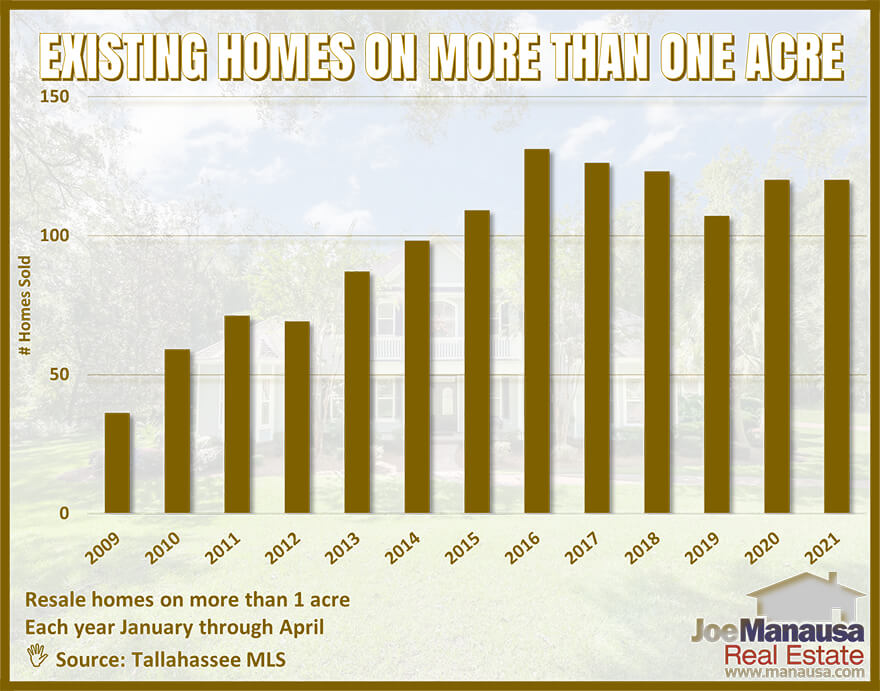 The number of homes on acreage that sell each year seems to vary greatly