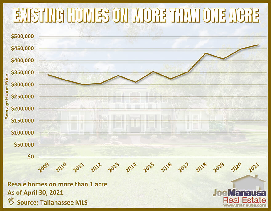 Graph of the average price of homes on acreage in Tallahassee, FL