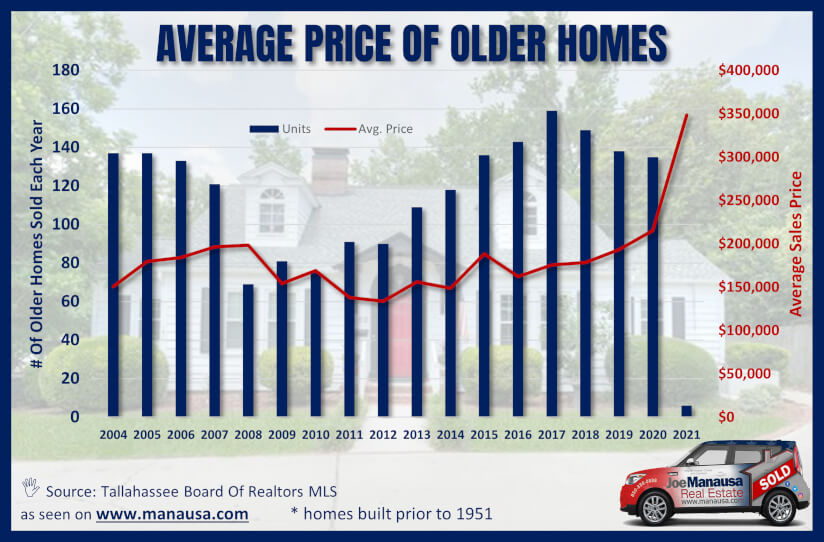 Home Prices By Year Built from 2004 to present