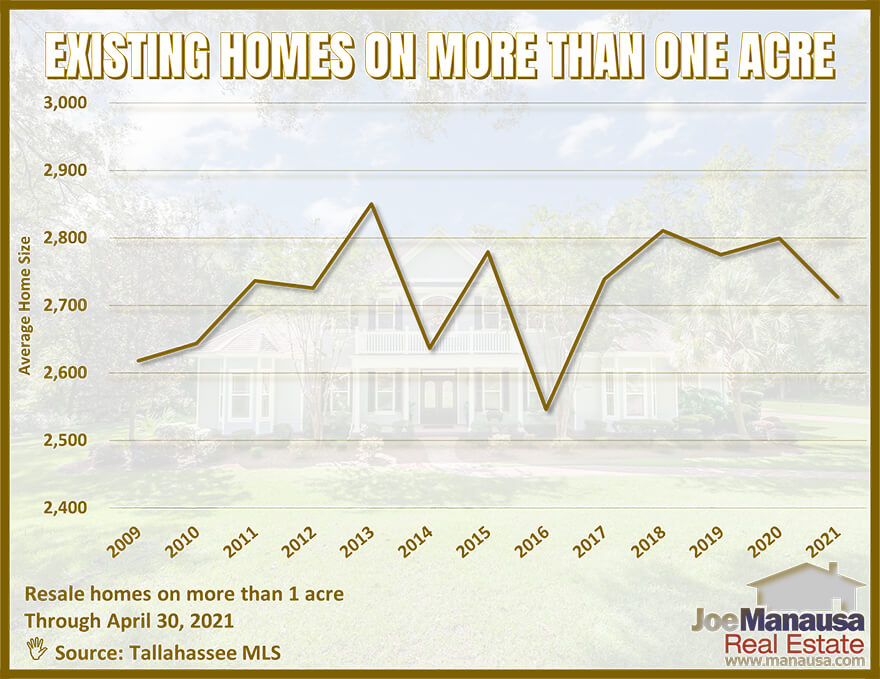 Graph of the average size of homes on acreage in Tallahassee, FL